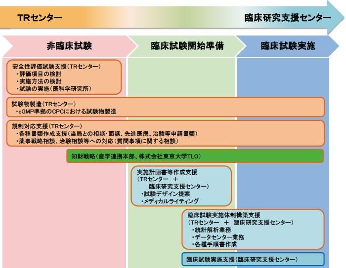 治験No.1の生活向上WEB【治験モニター募集】